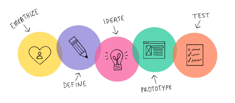 Design Thinking képzés